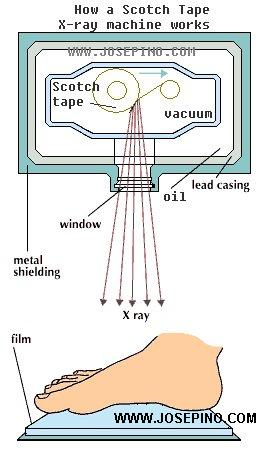 Tape X-ray machine